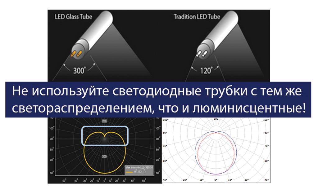 Светодиодные трубки имитирующие люминисцентные лампы с широким светораспределением в типичном светильнике менее эффективны.