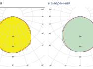 Кривые сил света светильника LE-ССП-22-160-0516-65Х «Кедр» ОТ «Лед Эффект»