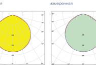 Кривые сил света промышленного светильника QUANTUM-120/1 MA-П-D ОТ КОМПАНИИ «НПФ КВАНТУМ»