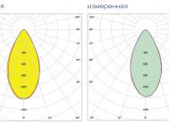 Кривые сил света светильника ДСП 77-150-001 ОТ КОМПАНИИ «ALB»