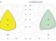 Кривые сил света светильника HB LED 152 D64 5000K ОТ КОМПАНИИ «СВЕТОВЫЕ ТЕХНОЛОГИИ»