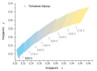 Координаты цветности светильника ET-CC-05-200-60 ОТ «ЭКОТЕХНОЛОГИИ» (Г. ПЕРВОУРАЛЬСК)