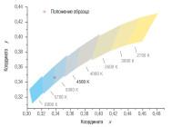 Координаты цветности светильника LE-ССП-22-160-0516-65Х «Кедр» ОТ «Лед Эффект»