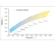 Координаты цветности промышленного светильника QUANTUM-120/1 MA-П-D ОТ КОМПАНИИ «НПФ КВАНТУМ»