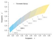 Координаты цветности светильника HB LED 152 D64 5000K ОТ КОМПАНИИ «СВЕТОВЫЕ ТЕХНОЛОГИИ»