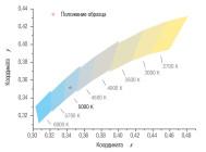 Координаты цветности светильника СНО 150/220-2-4-9 ПРОМ ОТ КОМПАНИИ «НПФ ТЭН»