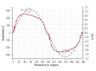 Осциллограммы напряжения и тока светильника LE-ССП-22-160-0516-65Х «Кедр» ОТ «Лед Эффект»