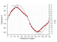 Осциллограммы напряжения и тока светильника ET-CC-05-200-60 ОТ «ЭКОТЕХНОЛОГИИ» (Г. ПЕРВОУРАЛЬСК)
