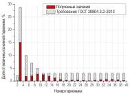 Гармонический состав тока светильника LE-ССП-22-160-0516-65Х «Кедр» ОТ «Лед Эффект»
