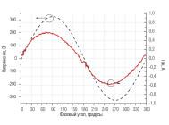 Осциллограммы напряжения и тока промышленного светильника QUANTUM-120/1 MA-П-D ОТ КОМПАНИИ «НПФ КВАНТУМ»