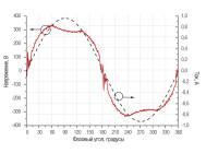 Осциллограммы напряжения и тока светильника LP-2×2 Sklad ОТ КОМПАНИИ «Рубикон»