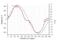 Осциллограммы напряжения и тока светильника HB LED 152 D64 5000K ОТ КОМПАНИИ «СВЕТОВЫЕ ТЕХНОЛОГИИ»