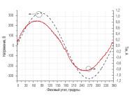 Осциллограммы напряжения и тока светильника СНО 150/220-2-4-9 ПРОМ ОТ КОМПАНИИ «НПФ ТЭН»