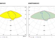 Заявленная и измеренная КСС GALAD Урбан М LED-75-ШБ1/У50