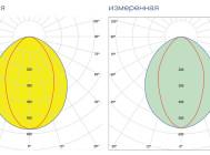 Кривые сил света светильника Belintegra Eulumdat ДПП 66-126-111 ОТ КОМПАНИИ «БЕЛИНТЕГРА»