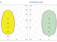 Кривые сил света светильника DLI-22-200-50-XXX ОТ КОМПАНИИ «ГК БСКА»