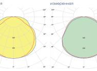 Кривые сил света светильника «LINUS-36х2-830» ОТ КОМПАНИИ «ЛЮЦЕНДИ»