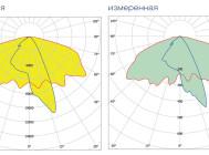 Кривые сил света светильника ГРАД LED 1-55-1/1.3-С ОТ КОМПАНИИ «ЧЕТЫРЕ СВЕТА».