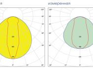 Кривые силы света светильника Чертёжные размеры светильника STOCK ADV 454 IP54 ОТ КОМПАНИИ «СВЕТОВЫЕ ТЕХНОЛОГИИ».