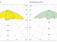 Кривые сил света светильника РАДУГА-120-СУК-02-301-66 ОТ КОМПАНИИ «РСТ»