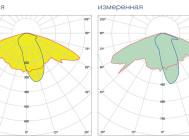 Кривые сил света светильника ЖКУ20-150-001 ОРИОН ХО  ОТ КОМПАНИИ «GALAD»