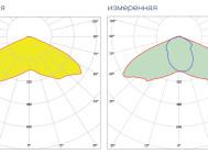 Кривые сил света светильника ALTAY-150-2Х75WATT ОТ КОМПАНИИ «РУБИКОН»