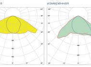Кривые сил света светильника SBP 05214096 KYRO 2/250 ОТ КОМПАНИИ «SBP»
