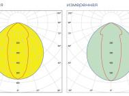 Кривые сил света светильника BELINTEGRA EULUMDAT ЛПП 66-4Х54-712.5 ОТ КОМПАНИИ «БЕЛИНТЕГРА»