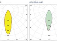Кривые сил света светильника ДСП 01-135-50-К40  ОТ КОМПАНИИ «ТД ФЕРЕКС»