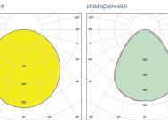 Кривые сил света светильника ОФИС (ЧЕРЕПАШКА) LE-СВО-03-050-0361-20Д ОТ «ЛЕД ЭФФЕКТ»
