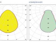 Кривые сил света светильника АРМСТРОНГ PRIZMA 4-16-175 ОТ «ЛАЙТСВЕТ».