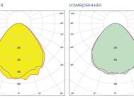 Кривые сил света светильника VARTON  V-01-070-036-6500K ОТ «ВАРТОН»