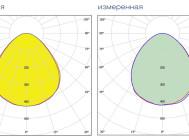Кривые сил света светильника ДВО05-40-001УХЛ4 КАЙРО 600 ОТ «GALAD»