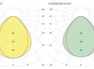 Кривые сил света светильника DAR LIGHT DLO-82-40-40-XРU ОТ КОМПАНИИ «БСКА»