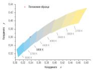 Координаты цветности светильника DLI-22-200-50-XXX ОТ КОМПАНИИ «ГК БСКА»