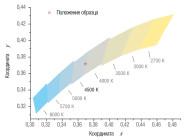 Координаты цветности светильника STOCK ADV 454 IP54 ОТ КОМПАНИИ «СВЕТОВЫЕ ТЕХНОЛОГИИ»