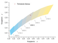 Координаты цветности светильника BELINTEGRA EULUMDAT ЛПП 66-4Х54-712.5 ОТ КОМПАНИИ «БЕЛИНТЕГРА»