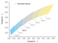 Координаты цветности светильника ДСП 01-135-50-К40  ОТ КОМПАНИИ «ТД ФЕРЕКС»