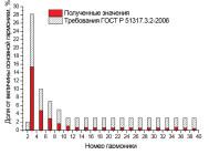 Гармонический состав тока светильника «МАКСИ-R1» ОТ КОМПАНИИ «ЛАЙТСВЕТ»