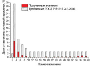 Гармонический состав тока светильника «LINUS-36х2-830» ОТ КОМПАНИИ «ЛЮЦЕНДИ»