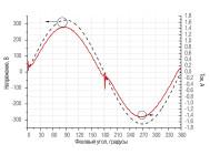 Осциллограммы напряжения и тока  светильника STOCK ADV 454 IP54 ОТ КОМПАНИИ «СВЕТОВЫЕ ТЕХНОЛОГИИ»