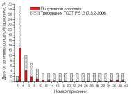 Гармонический состав тока светильника ОФИС (ЧЕРЕПАШКА) LE-СВО-03-050-0361-20Д ОТ «ЛЕД ЭФФЕКТ»
