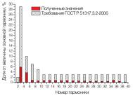 Гармонический состав тока светильника АРМСТРОНГ PRIZMA 4-16-175 ОТ «ЛАЙТСВЕТ».