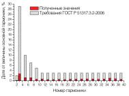 Гармонический состав тока светильника ДВО05-40-001УХЛ4 КАЙРО 600 ОТ «GALAD»