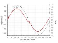 Осциллограммы напряжения и тока светильника Belintegra Eulumdat ДПП 66-126-111 ОТ КОМПАНИИ «БЕЛИНТЕГРА»