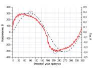 Осциллограммы напряжения и тока светильника «МАКСИ-R1» ОТ КОМПАНИИ «ЛАЙТСВЕТ»
