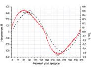 Осциллограммы напряжения и тока светильника «LINUS-36х2-830» ОТ КОМПАНИИ «ЛЮЦЕНДИ»