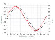 Осциллограммы напряжения и тока светильника WOW SMALL BH36  ОТ КОМПАНИИ «IGUZZINI»