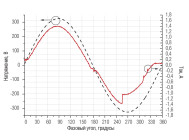 осциллограммы напряжения и тока светильника BELINTEGRA EULUMDAT ЛПП 66-4Х54-712.5 ОТ КОМПАНИИ «БЕЛИНТЕГРА»