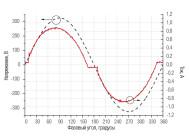 Осциллограммы напряжения и тока светильника ДСП 01-135-50-К40  ОТ КОМПАНИИ «ТД ФЕРЕКС»